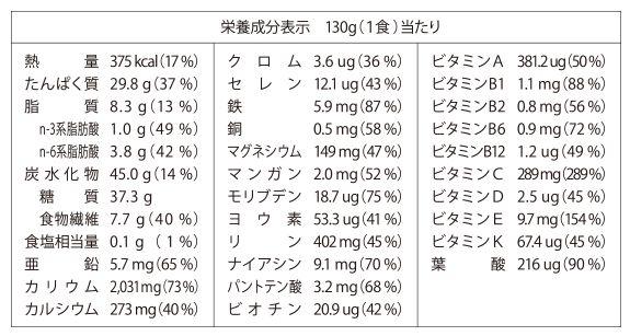ベースパスタ 栄養素